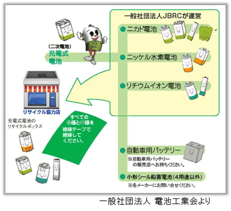 蓄電池の廃棄