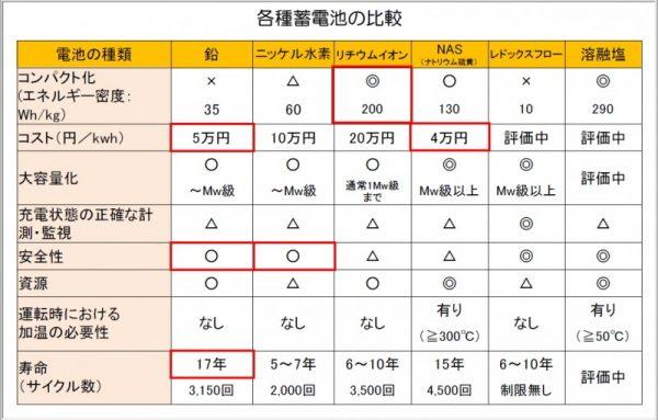 蓄電池の比較表