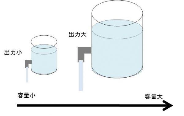 蓄電池容量の説明図