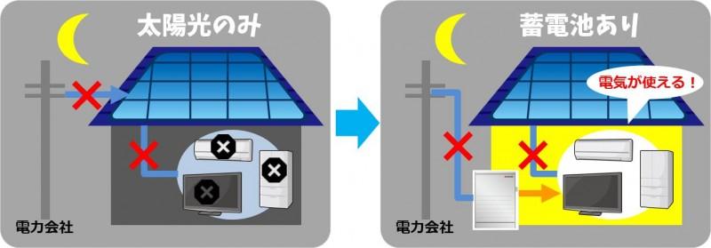 夜間停電時、蓄電池があれば電気が使える