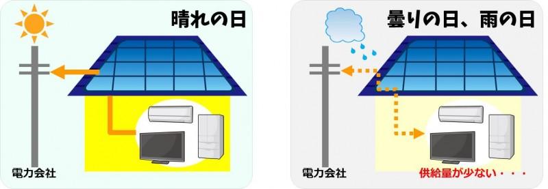 太陽光発電のみだと天候に左右される